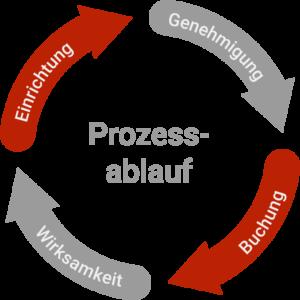 Prozessablauf Grafik